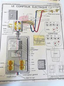 AFFICHE ROSSIGNOL SCIENCES COMPTEURS ELECTRIQUES