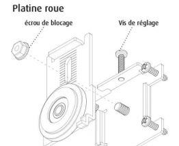Kit 2 Roues Ferrures Esprit et Pro Line pour porte de placar